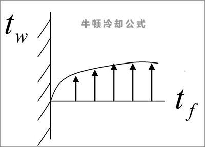 遗忘算法NLP语义分析牛顿冷却公式